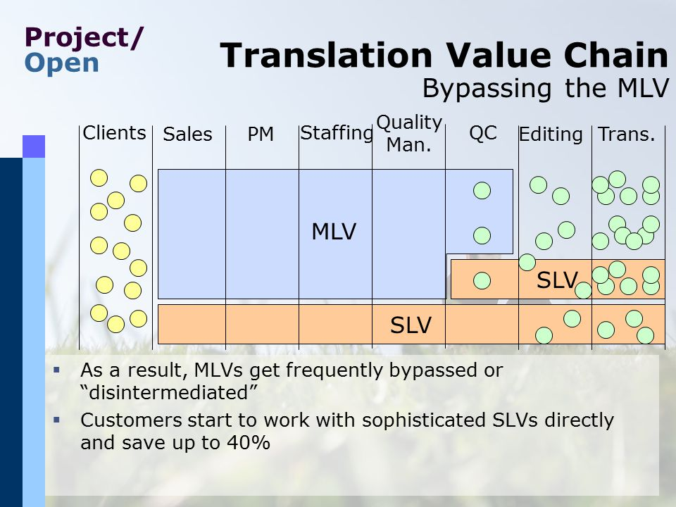 Project/ Open SLV MLV SLV MLV Translation Value Chain Clients PMEditingSales StaffingQC Trans. Quality Man.  As a result, MLVs get frequently bypasse