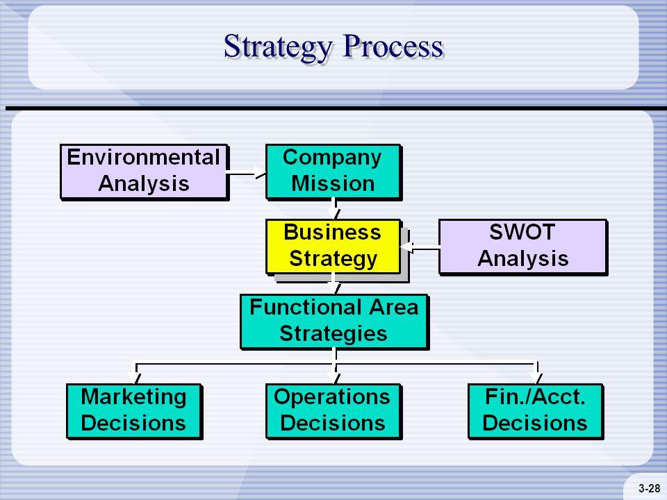 3-28 Strategy Process