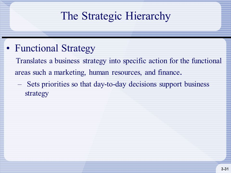 3-31 The Strategic Hierarchy Functional Strategy Translates a business strategy into specific action for the functional areas such a marketing, human resources, and finance.