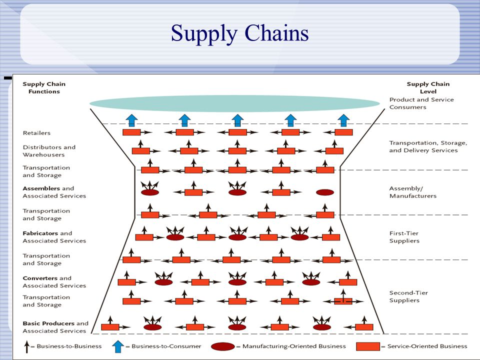 3-5 Supply Chains Generic Supply Chain Model