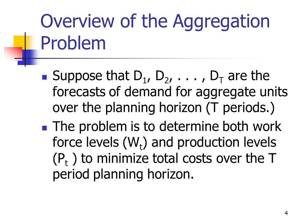 25 Constant Work Force Production Plan: Mon # wk daysPr.Cum Cum N.