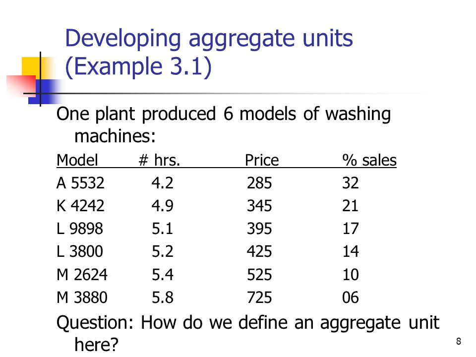 39 Real Constraint Equation (rewritten for L.P.): Employee Constraints: Inventory Constraints: