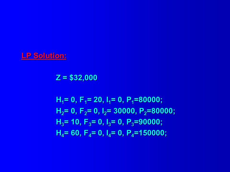 LP Solution: Z = $32,000 H 1 = 0, F 1 = 20, I 1 = 0, P 1 =80000; H 2 = 0, F 2 = 0, I 2 = 30000, P 2 =80000; H 3 = 10, F 3 = 0, I 3 = 0, P 3 =90000; H 4 = 60, F 4 = 0, I 4 = 0, P 4 =150000;