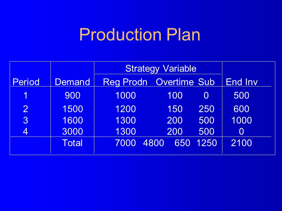 Production Plan Strategy Variable PeriodDemand Reg Prodn Overtime Sub End Inv 190010001000500 215001200150250600 3 160013002005001000 4 30001300200500