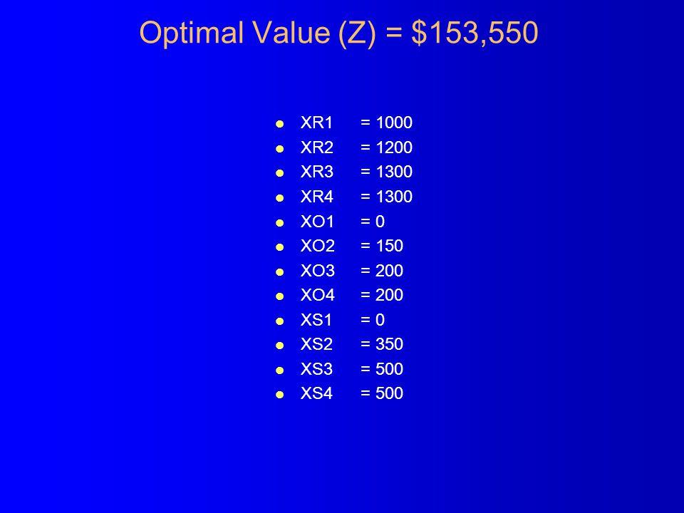 Optimal Value (Z) = $153,550 l XR1 l XR2 l XR3 l XR4 l XO1 l XO2 l XO3 l XO4 l XS1 l XS2 l XS3 l XS4 = 1000 = 1200 = 1300 = 0 = 150 = 200 = 0 = 350 = 500