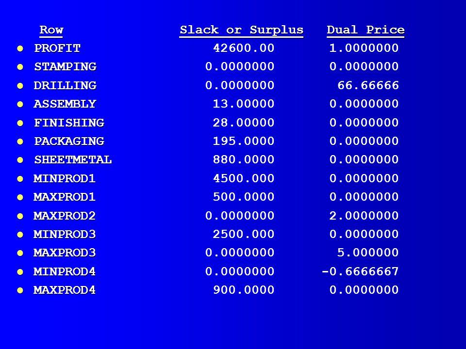 Row Slack or Surplus Dual Price l PROFIT l PROFIT 42600.00 1.0000000 l STAMPING l STAMPING 0.0000000 0.0000000 l DRILLING l DRILLING 0.0000000 66.66666 l ASSEMBLY l ASSEMBLY 13.00000 0.0000000 l FINISHING l FINISHING 28.00000 0.0000000 l PACKAGING l PACKAGING 195.0000 0.0000000 l SHEETMETAL l SHEETMETAL 880.0000 0.0000000 l MINPROD1 l MINPROD1 4500.000 0.0000000 l MAXPROD1 l MAXPROD1 500.0000 0.0000000 l MAXPROD2 l MAXPROD2 0.0000000 2.0000000 l MINPROD3 l MINPROD3 2500.000 0.0000000 l MAXPROD3 l MAXPROD3 0.0000000 5.000000 l MINPROD4 l MINPROD4 0.0000000 -0.6666667 l MAXPROD4 l MAXPROD4 900.0000 0.0000000