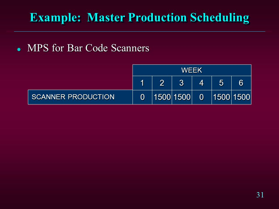 31 Example: Master Production Scheduling l MPS for Bar Code Scanners SCANNER PRODUCTION 015001500150015000 123465 WEEK