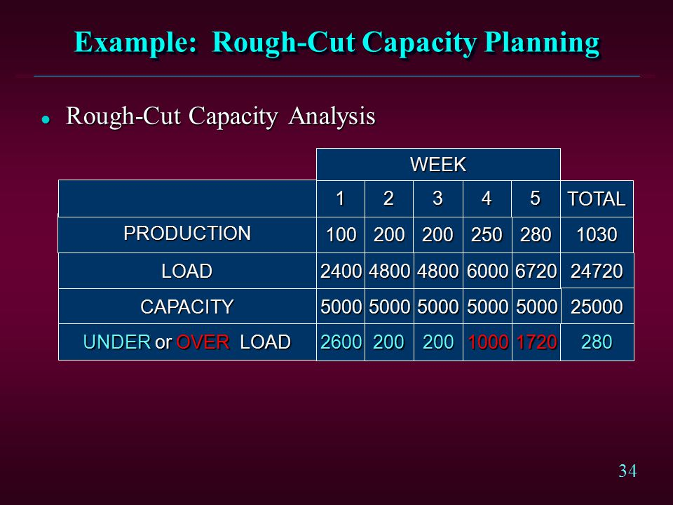 34 Example: Rough-Cut Capacity Planning l Rough-Cut Capacity Analysis PRODUCTION 100200200280250 12345 WEEK TOTAL 1030 LOAD24004800480067206000 24720