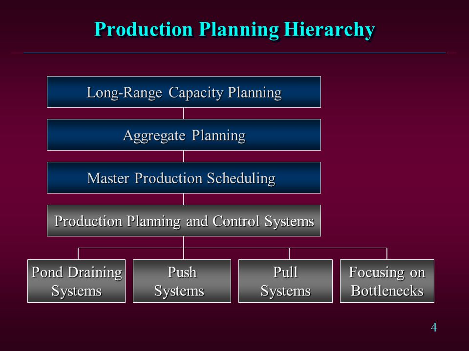4 Production Planning Hierarchy Master Production Scheduling Production Planning and Control Systems Pond Draining Systems Aggregate Planning PushSyst