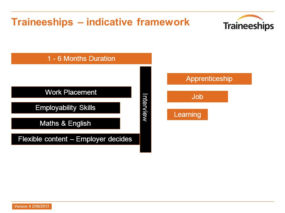 Version 4 2/08/2013 Traineeships – indicative framework Employability Skills Maths & English Work Placement Flexible content – Employer decides 1 - 6 Months Duration Interview Apprenticeship Job Learning