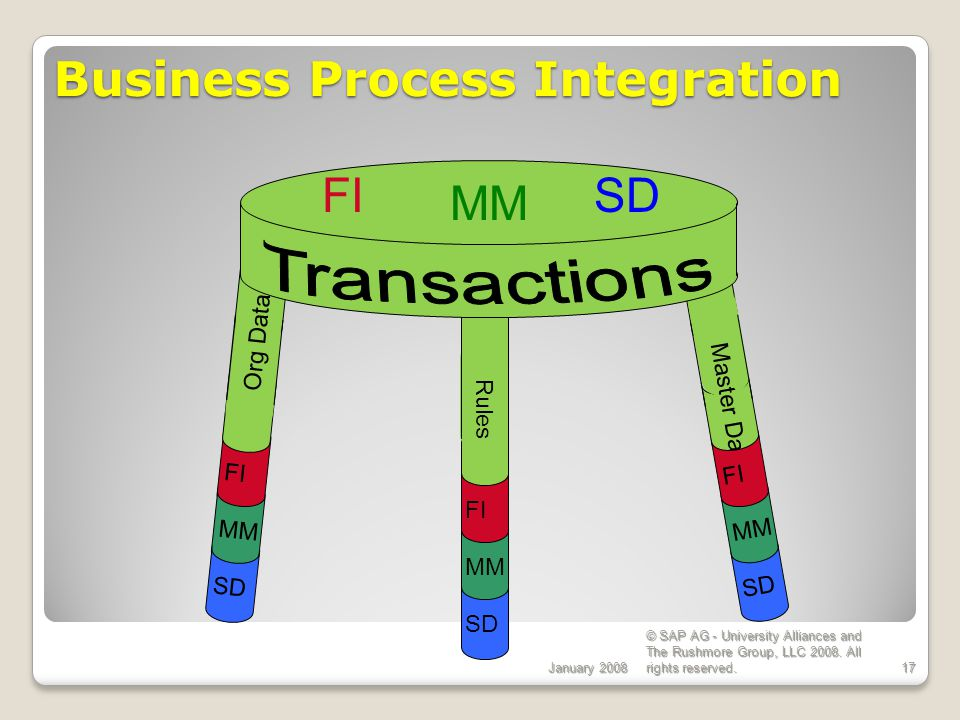January 2008 © SAP AG - University Alliances and The Rushmore Group, LLC 2008. All rights reserved.17 Business Process Integration FI MM SD Org Data R