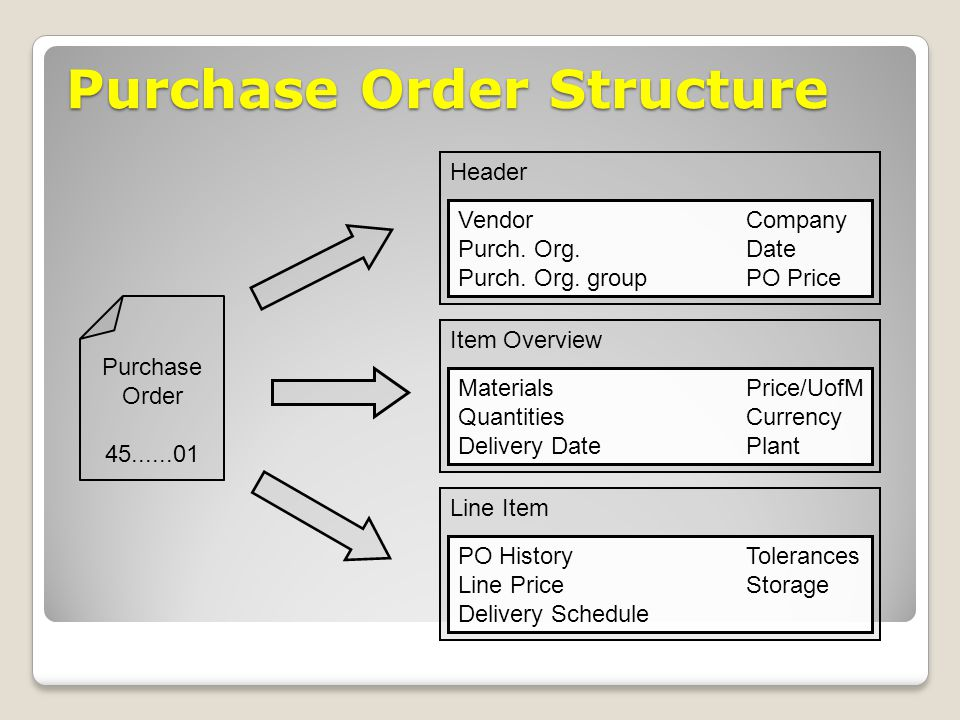 Purchase Order Structure Purchase Order 45......01 Header VendorCompany Purch. Org.Date Purch. Org. groupPO Price Item Overview MaterialsPrice/UofM Qu
