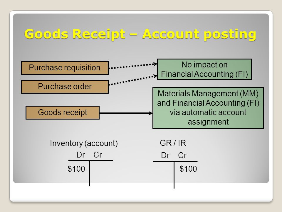 Goods Receipt – Account posting Purchase requisition Purchase order Materials Management (MM) and Financial Accounting (FI) via automatic account assignment Goods receipt No impact on Financial Accounting (FI) Dr Cr Inventory (account) $100 Dr Cr GR / IR $100