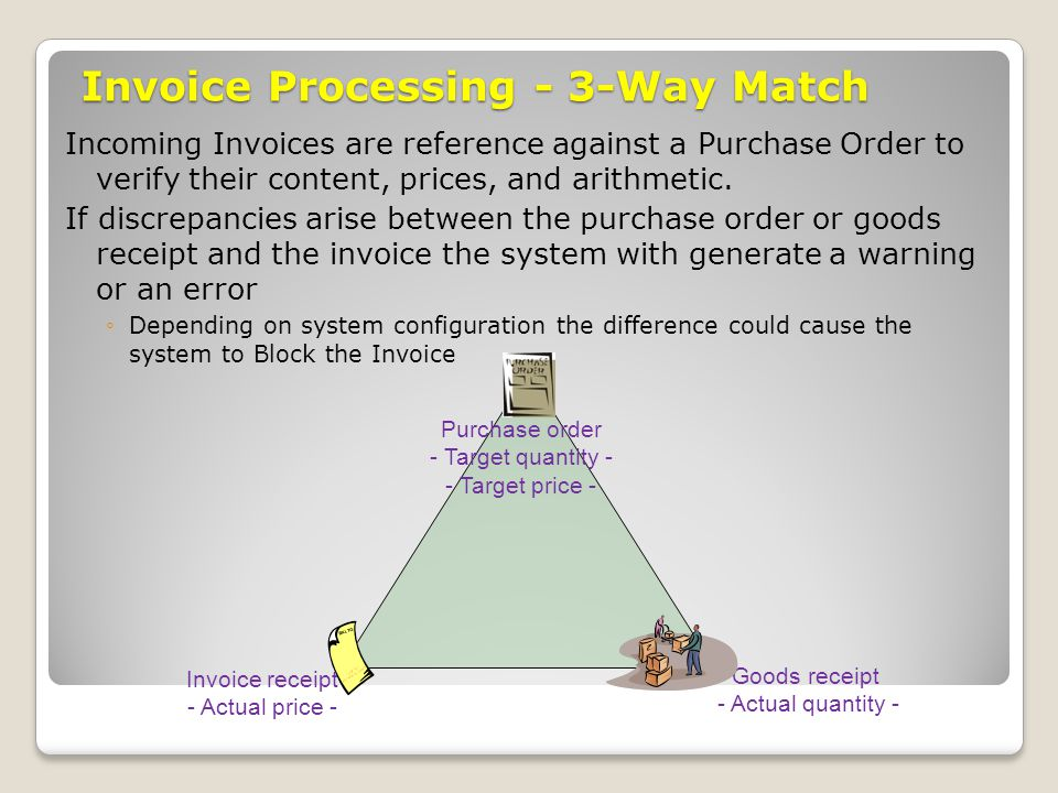 Invoice Processing - 3-Way Match Incoming Invoices are reference against a Purchase Order to verify their content, prices, and arithmetic. If discrepa