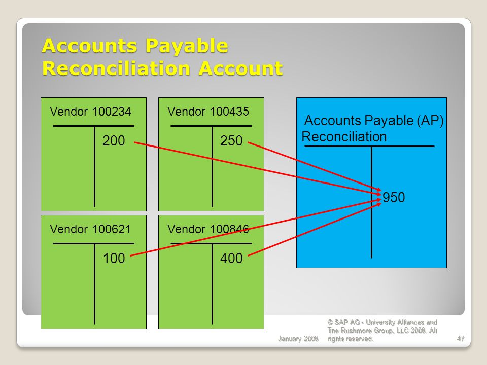 Accounts Payable Reconciliation Account January 2008 © SAP AG - University Alliances and The Rushmore Group, LLC 2008.