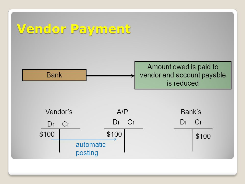 Vendor Payment Amount owed is paid to vendor and account payable is reduced Bank Dr Cr A/P $100 Dr Cr Bank's $100 Vendor's Dr Cr $100 automatic postin