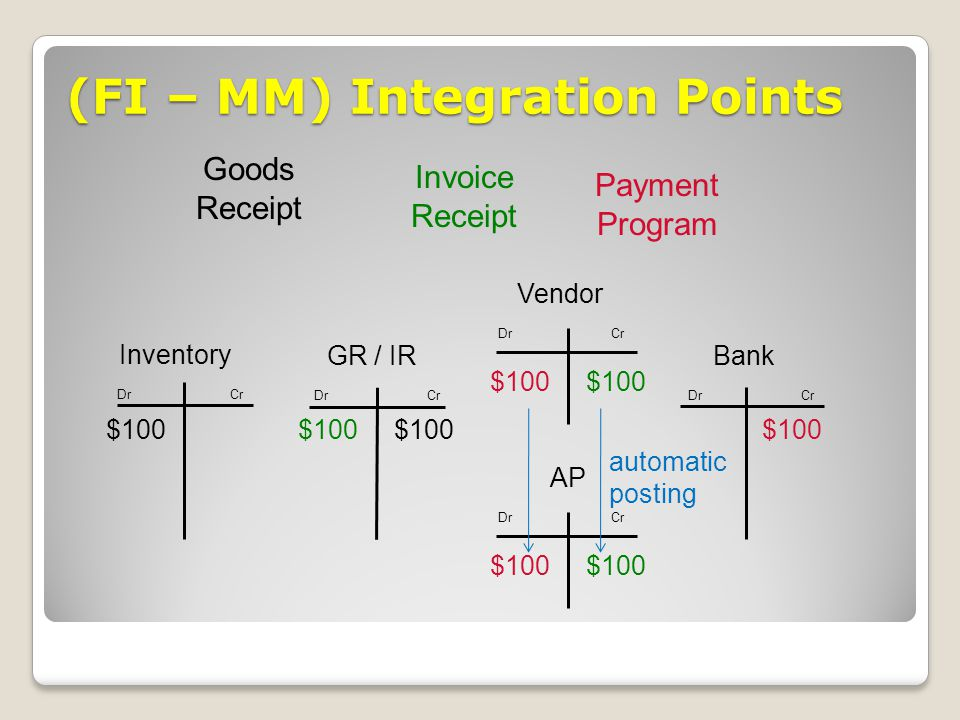 (FI – MM) Integration Points Invoice Receipt Payment Program Goods Receipt Vendor Dr Cr GR / IR $100 Bank Dr Cr Inventory $100 Dr Cr $100 AP Dr Cr $10