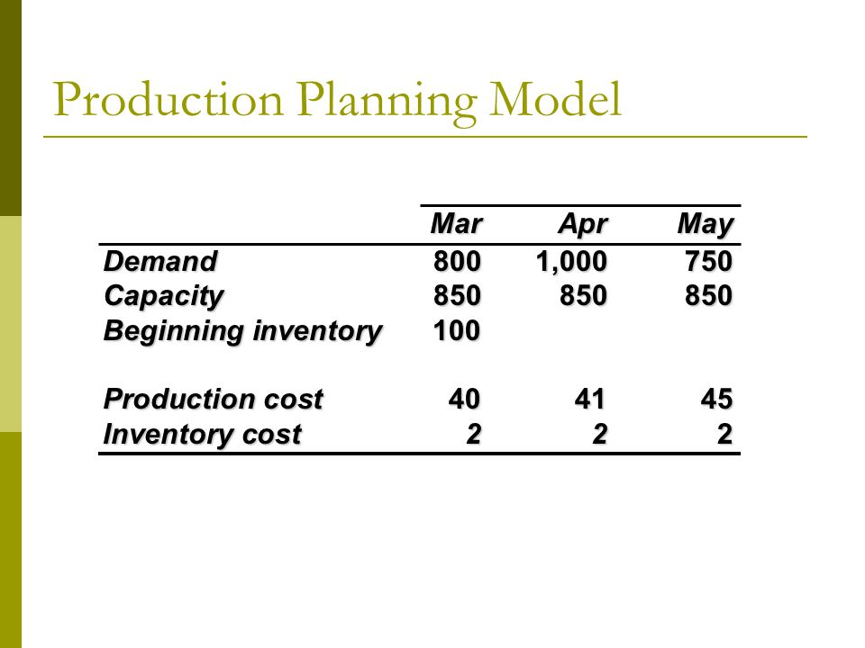 Production Planning Model MarAprMay Demand8001,000750 Capacity850850850 Beginning inventory100 Production cost404145 Inventory cost2 22