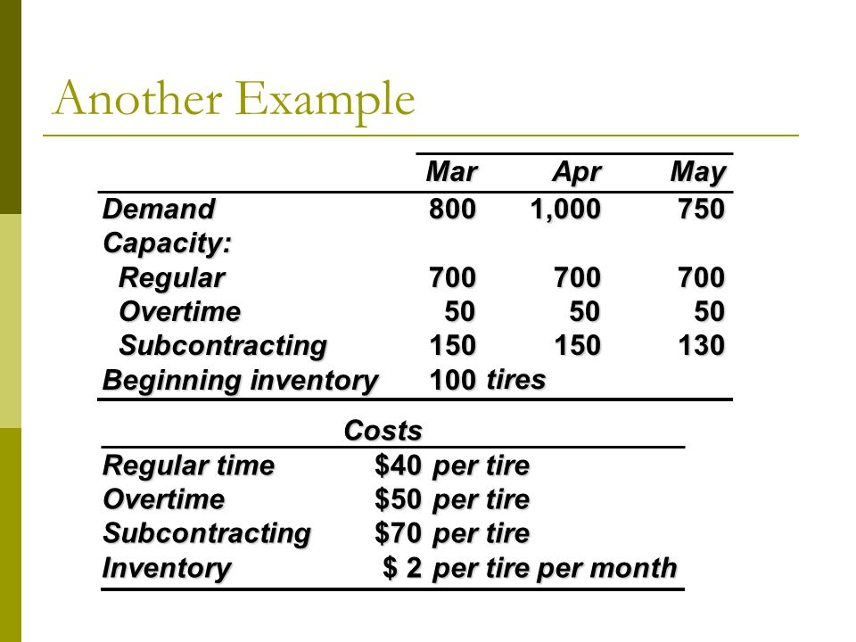 Another ExampleCosts Regular time$40per tire Overtime$50per tire Subcontracting$70per tire Inventory$ 2per tire per month MarAprMay Demand8001,000750 Capacity: Regular700700700 Regular700700700 Overtime505050 Overtime505050 Subcontracting150150130 Subcontracting150150130 Beginning inventory100 tires