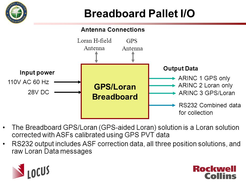 Breadboard Pallet I/O 110V AC 60 Hz 28V DC Input power Output Data ARINC 1 GPS only ARINC 2 Loran only ARINC 3 GPS/Loran RS232 Combined data for collection Loran H-field Antenna GPS Antenna GPS/Loran Breadboard Antenna Connections The Breadboard GPS/Loran (GPS-aided Loran) solution is a Loran solution corrected with ASFs calibrated using GPS PVT data RS232 output includes ASF correction data, all three position solutions, and raw Loran Data messages