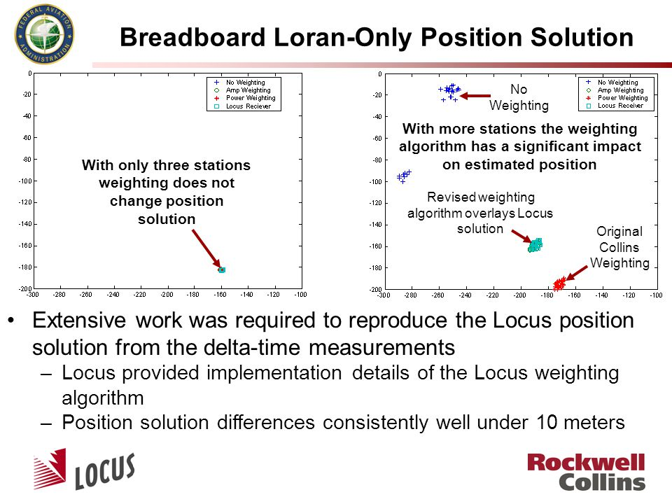Breadboard Loran-Only Position Solution With only three stations weighting does not change position solution With more stations the weighting algorithm has a significant impact on estimated position Revised weighting algorithm overlays Locus solution Extensive work was required to reproduce the Locus position solution from the delta-time measurements –Locus provided implementation details of the Locus weighting algorithm –Position solution differences consistently well under 10 meters Original Collins Weighting No Weighting