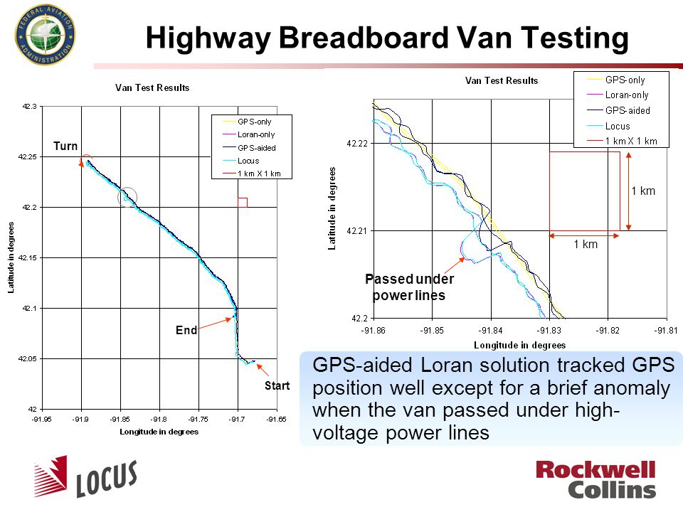 Highway Breadboard Van Testing Passed under power lines Start End Turn GPS-aided Loran solution tracked GPS position well except for a brief anomaly w