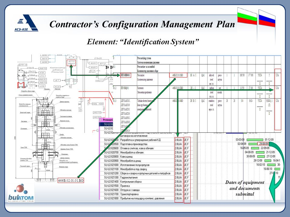 "466Б.02.01.01.ВО Element: ""Identification System"" Contractor's Configuration Management Plan Dates of equipment and documents submittal"