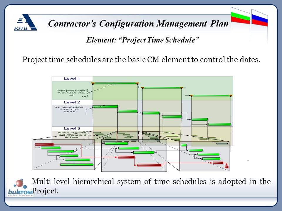 Project time schedules are the basic CM element to control the dates. Multi-level hierarchical system of time schedules is adopted in the Project. Ele