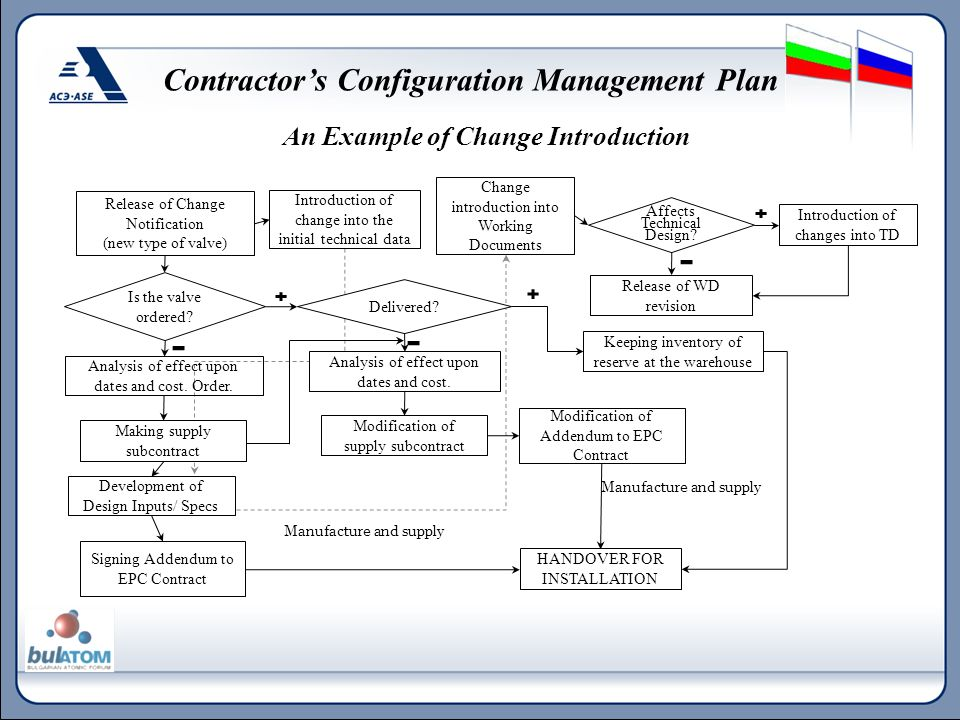 An Example of Change Introduction Contractor's Configuration Management Plan Release of Change Notification (new type of valve) Introduction of change