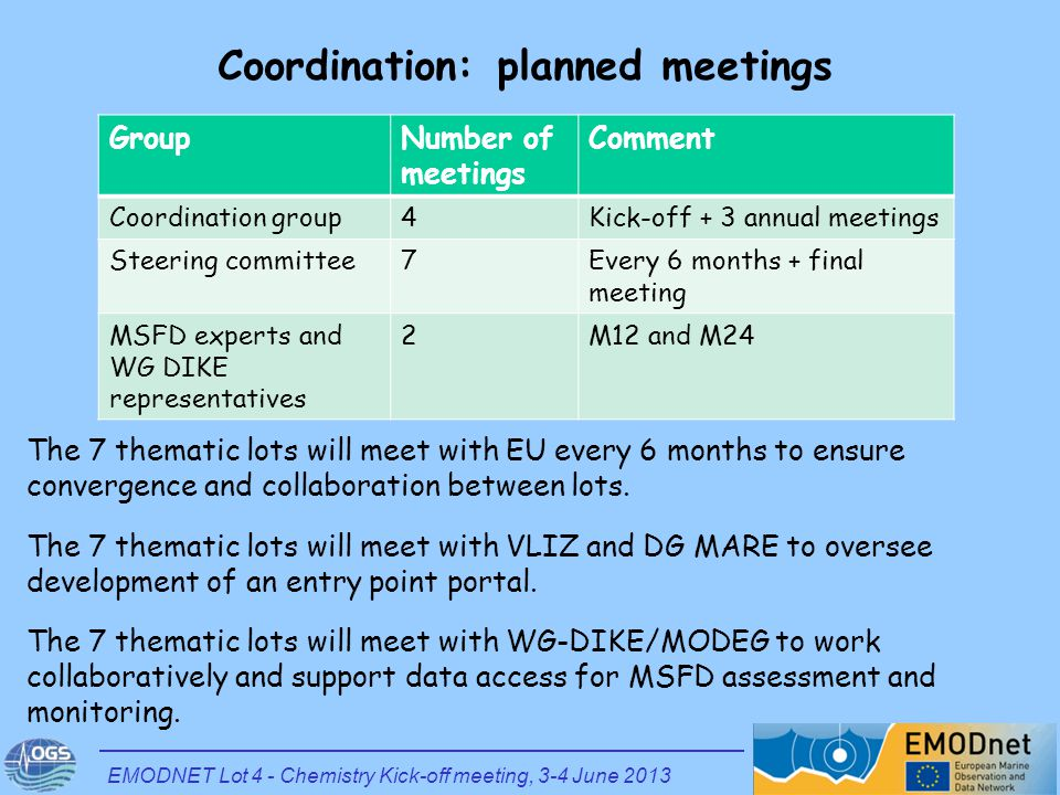 Coordination: planned meetings GroupNumber of meetings Comment Coordination group4Kick-off + 3 annual meetings Steering committee7Every 6 months + fin