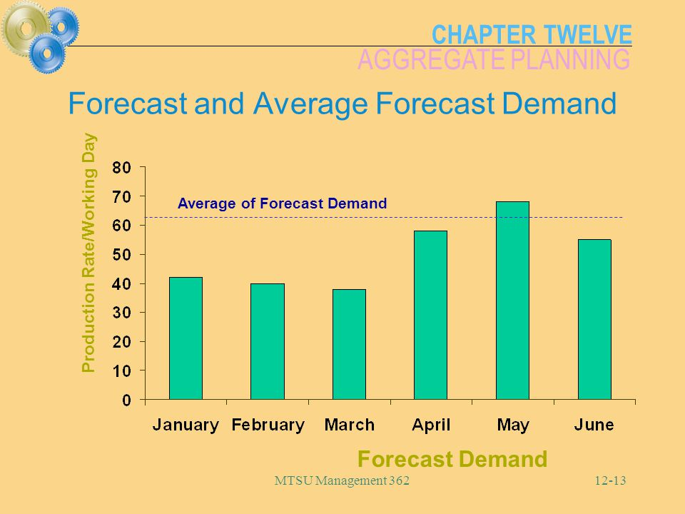 CHAPTER TWELVE AGGREGATE PLANNING MTSU Management 36212-13 Forecast and Average Forecast Demand Forecast Demand Production Rate/Working Day Average of
