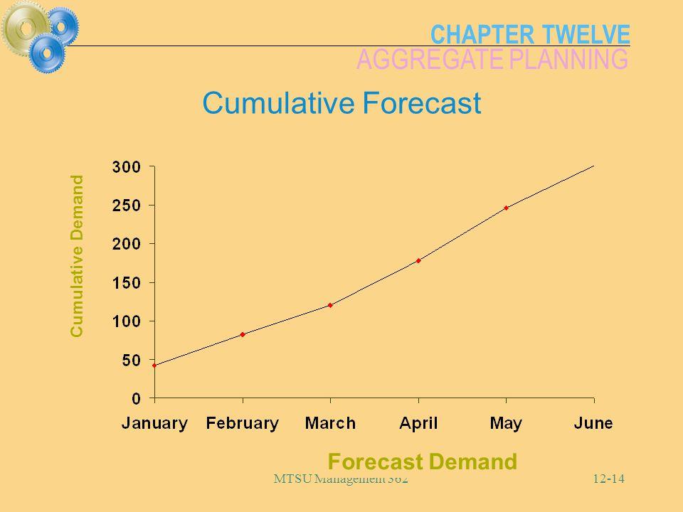 CHAPTER TWELVE AGGREGATE PLANNING MTSU Management 36212-14 Cumulative Forecast Forecast Demand Cumulative Demand