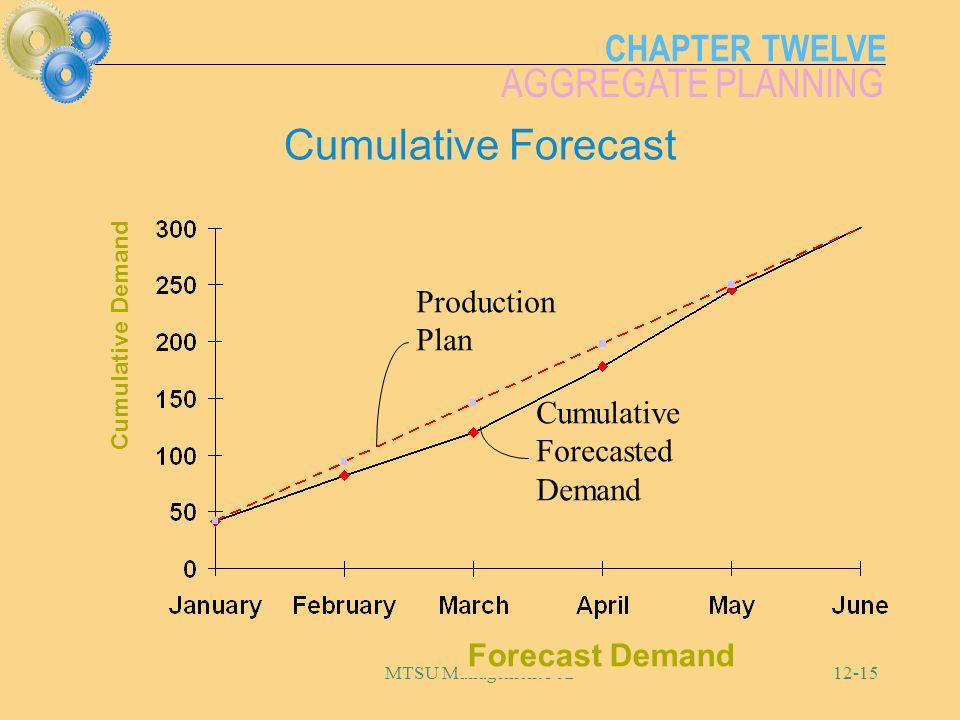 CHAPTER TWELVE AGGREGATE PLANNING MTSU Management 36212-15 Cumulative Forecast Forecast Demand Cumulative Demand Cumulative Forecasted Demand Producti
