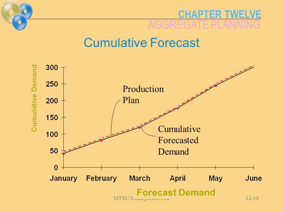 CHAPTER TWELVE AGGREGATE PLANNING MTSU Management 36212-16 Cumulative Forecast Forecast Demand Cumulative Demand Cumulative Forecasted Demand Producti