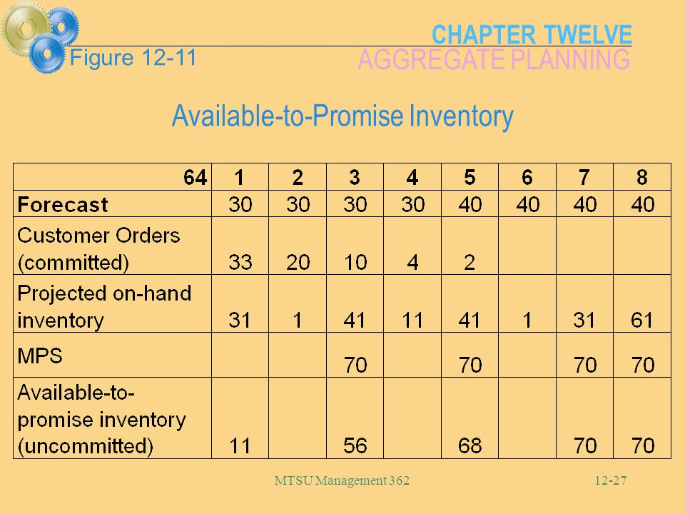 CHAPTER TWELVE AGGREGATE PLANNING MTSU Management 36212-27 Available-to-Promise Inventory Figure 12-11