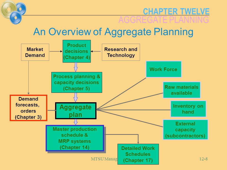 CHAPTER TWELVE AGGREGATE PLANNING MTSU Management 36212-8 An Overview of Aggregate Planning Aggregate plan Demand forecasts, orders (Chapter 3) Master