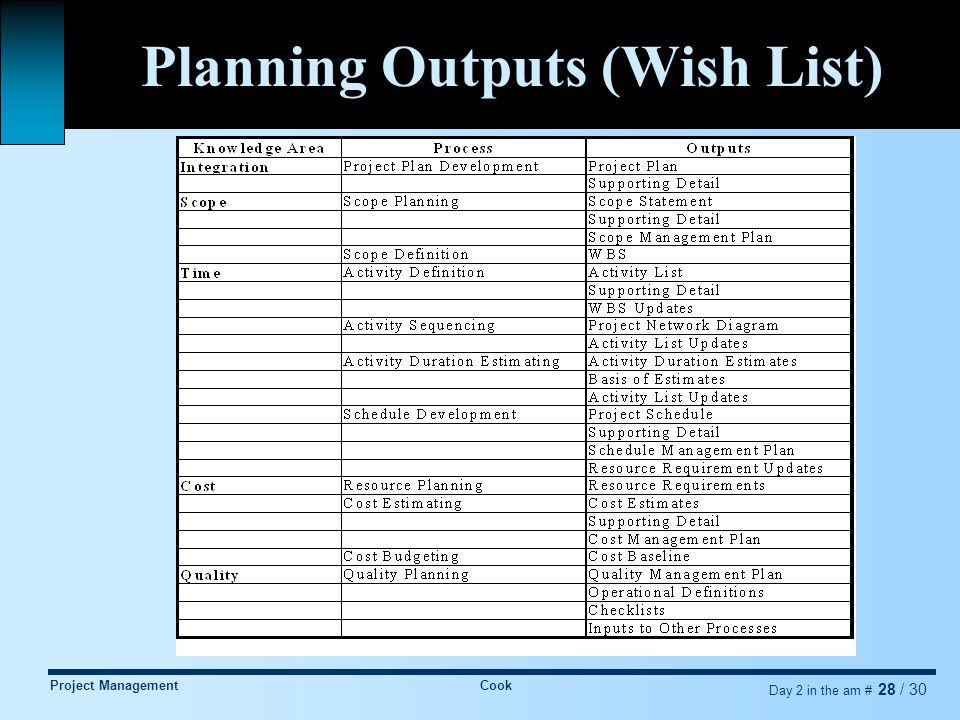 Project ManagementCook Day 2 in the am # 28 / 30 Planning Outputs (Wish List)