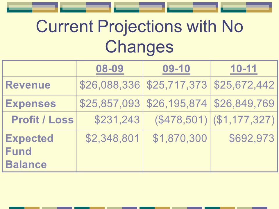 Current Projections with No Changes 08-0909-1010-11 Revenue$26,088,336$25,717,373$25,672,442 Expenses$25,857,093$26,195,874$26,849,769 Profit / Loss$231,243($478,501)($1,177,327) Expected Fund Balance $2,348,801$1,870,300$692,973