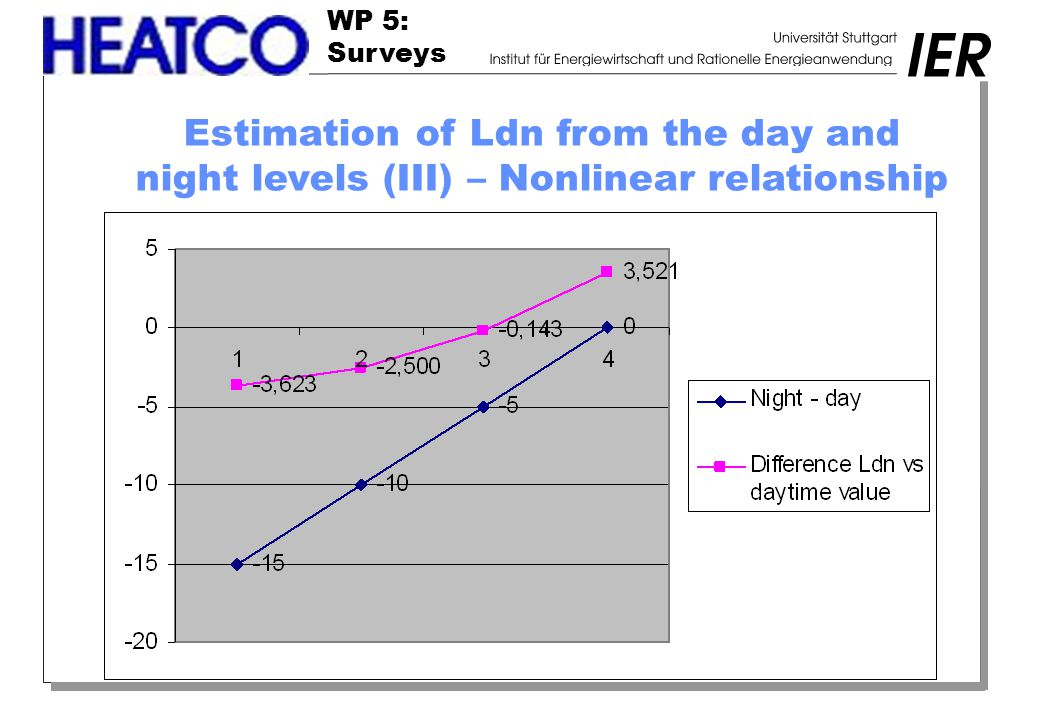 WP 5: Surveys Estimation of Ldn from the day and night levels (III) – Nonlinear relationship