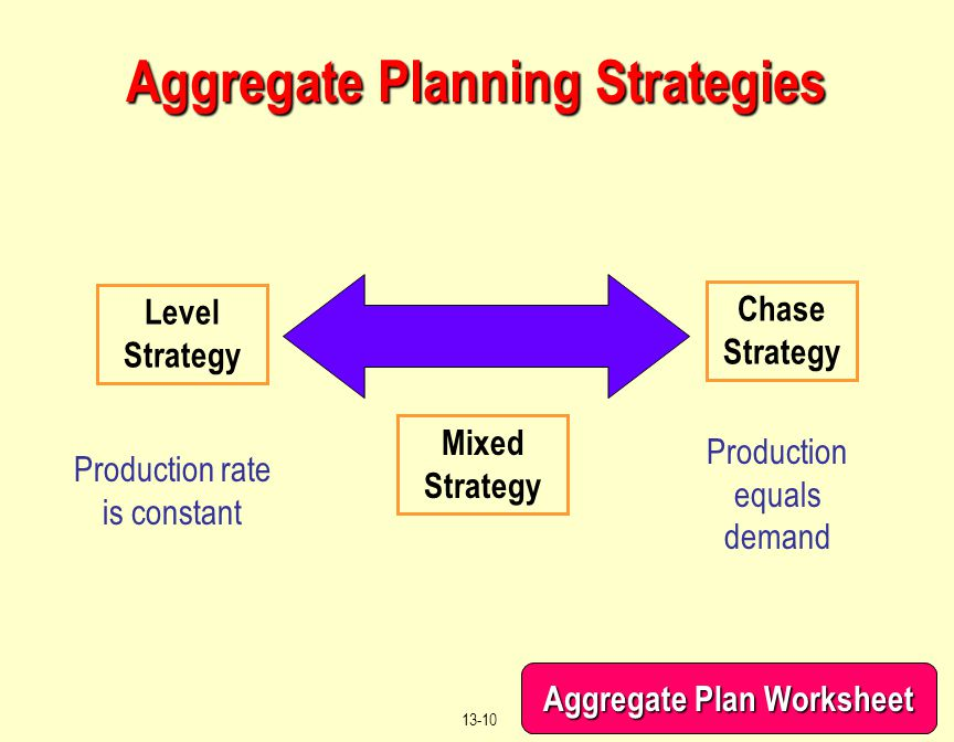 © 2004 by Prentice Hall, Inc. Upper Saddle River, N.J. 07458 13-10 Aggregate Planning Strategies Level Strategy Chase Strategy Production equals deman