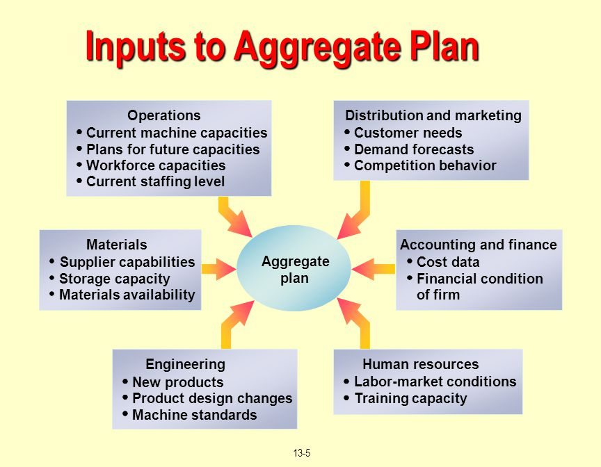 © 2004 by Prentice Hall, Inc. Upper Saddle River, N.J. 07458 13-5 Inputs to Aggregate Plan Supplier capabilities Storage capacity Materials availabili