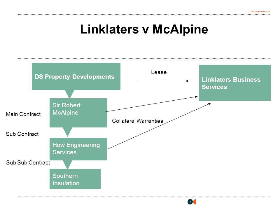 osborneclarke.com 7 Linklaters v McAlpine Linklaters Business Services Sir Robert McAlpine How Engineering Services DS Property Developments Southern Insulation Main Contract Sub Contract Sub Sub Contract Lease Collateral Warranties