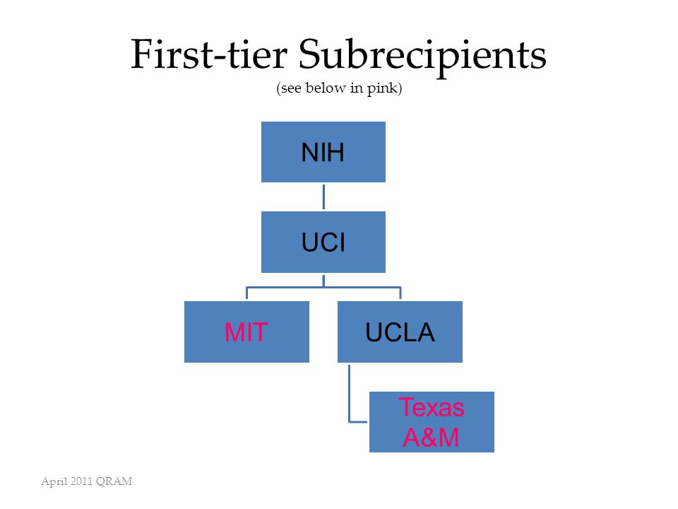 First-tier Subrecipients (see below in pink) NIH UCI MITUCLA Texas A&M April 2011 QRAM