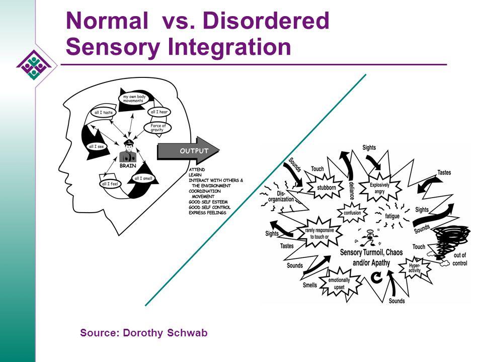 Normal vs. Disordered Sensory Integration Source: Dorothy Schwab