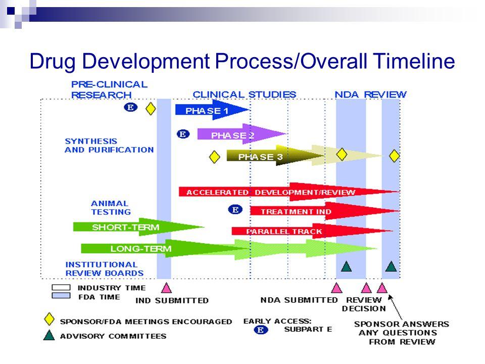 Drug Development Process/Overall Timeline
