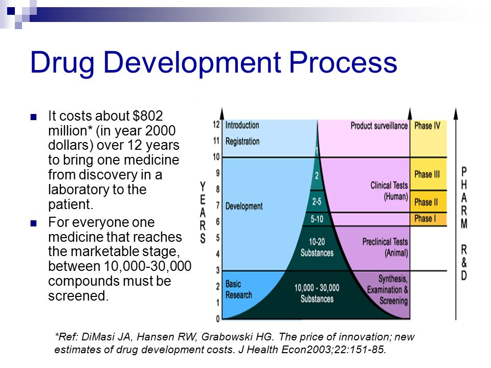 Drug Development Process It costs about $802 million* (in year 2000 dollars) over 12 years to bring one medicine from discovery in a laboratory to the