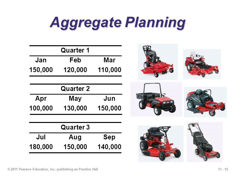 13 - 11© 2011 Pearson Education, Inc. publishing as Prentice Hall Aggregate Planning Figure 13.2