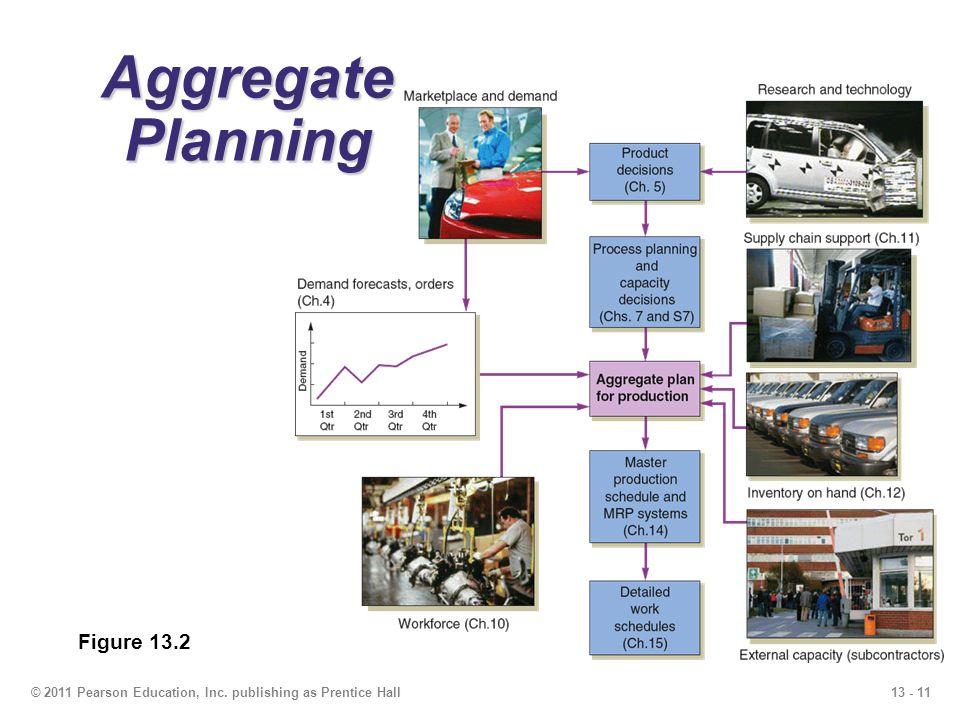 13 - 12© 2011 Pearson Education, Inc.