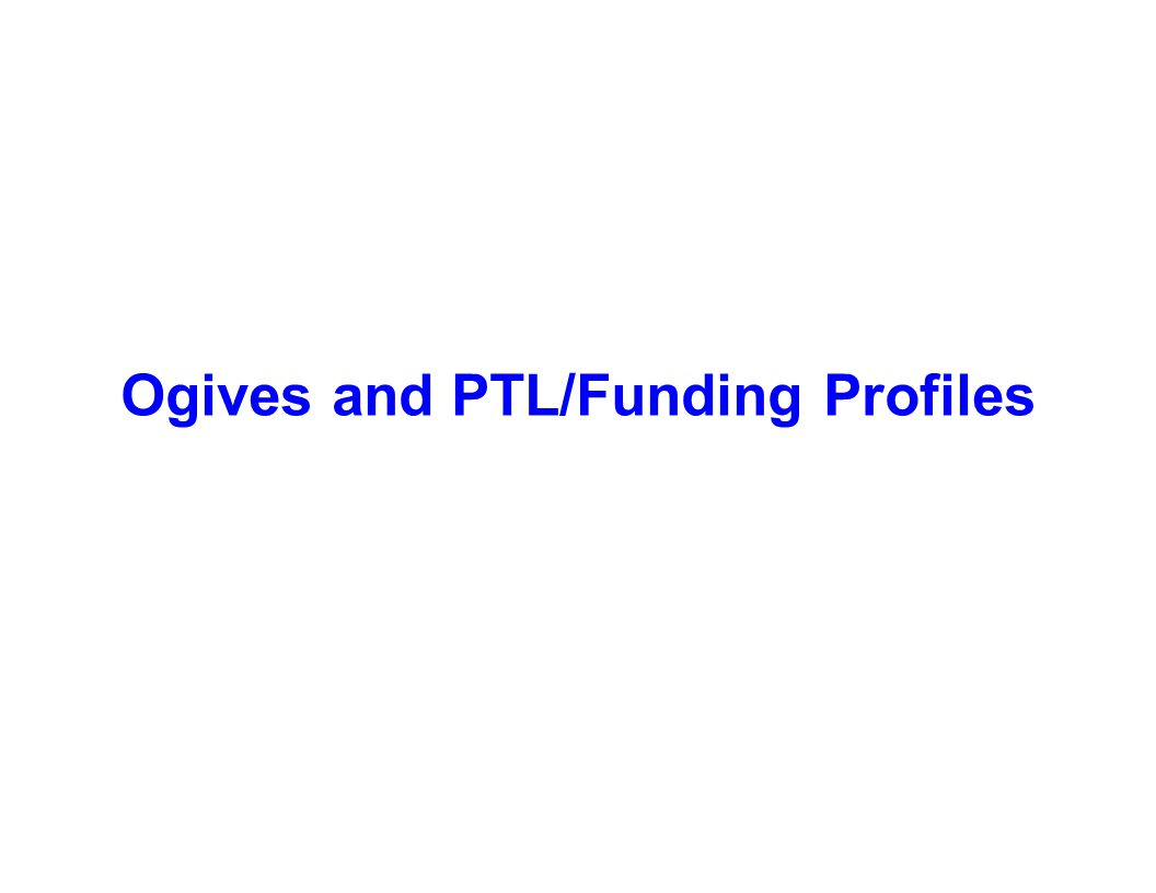 Capture Team Success Ogives and PTL/Funding Profiles