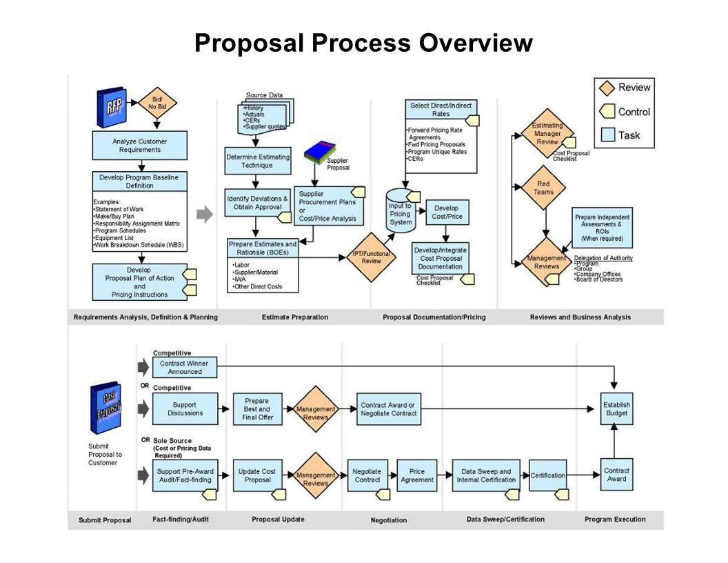 Capture Team Success Proposal Process Overview